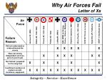 why air forces fail letter of xs
