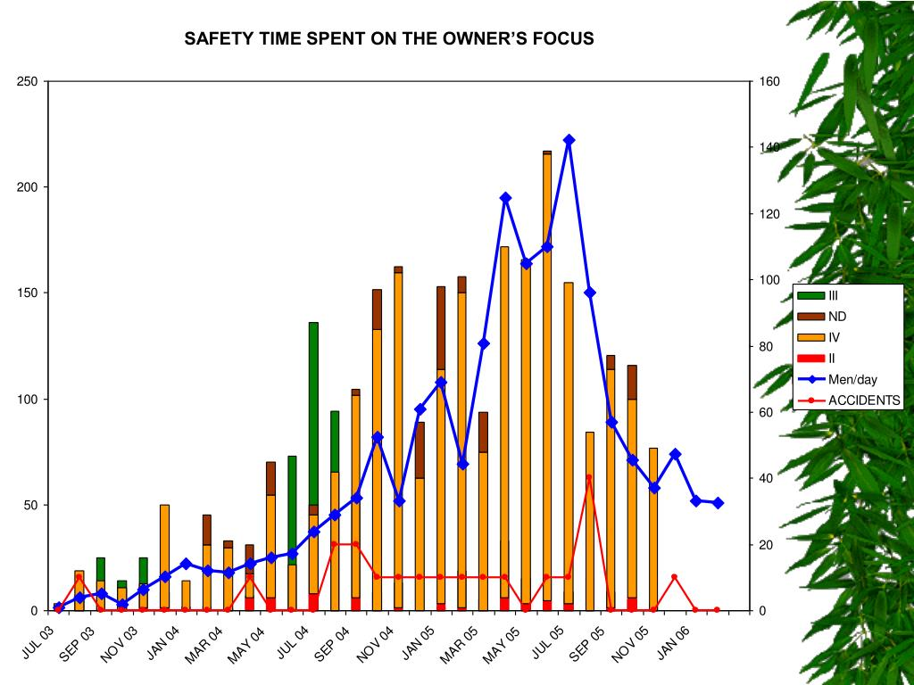 SAFETY TIME SPENT ON THE OWNER'S FOCUS