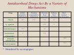 antidiarrheal drugs act by a variety of mechanisms