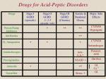 drugs for acid peptic disorders