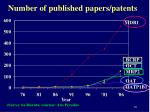 number of published papers patents