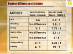 gender differences in injury