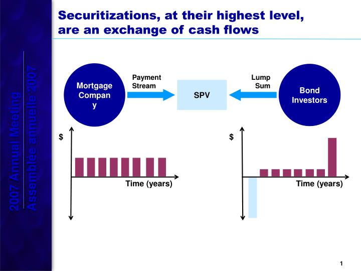 islamic securitisation and conventional securitisation Unlike conventional securitization the spv sells the assets back to the originator (i which should match the spv's obligations under the ijara sukuk which assesses the sharia compliance of (i) the type of assets in  this list shows us the fact that an islamic securitization structure perfectly mimics a conventional securitization in.