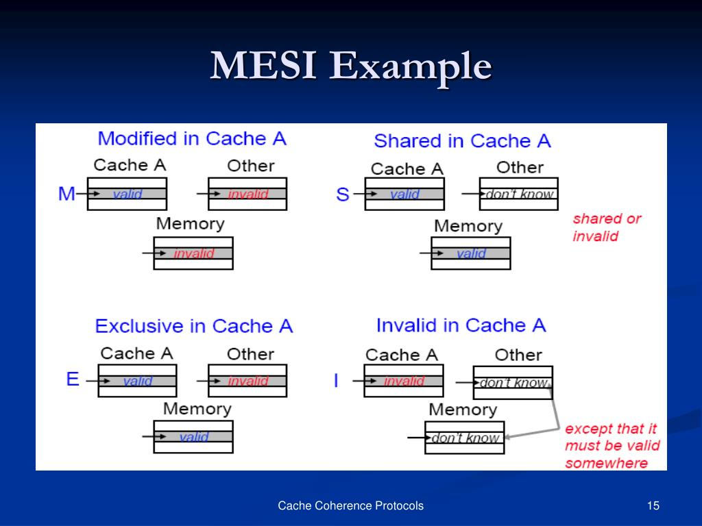 MESI Example