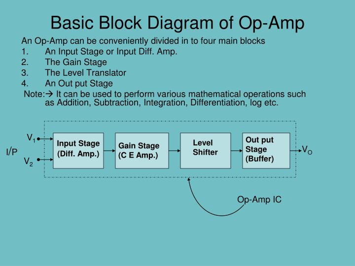 basic block diagram of op-amp - powerpoint ppt presentation