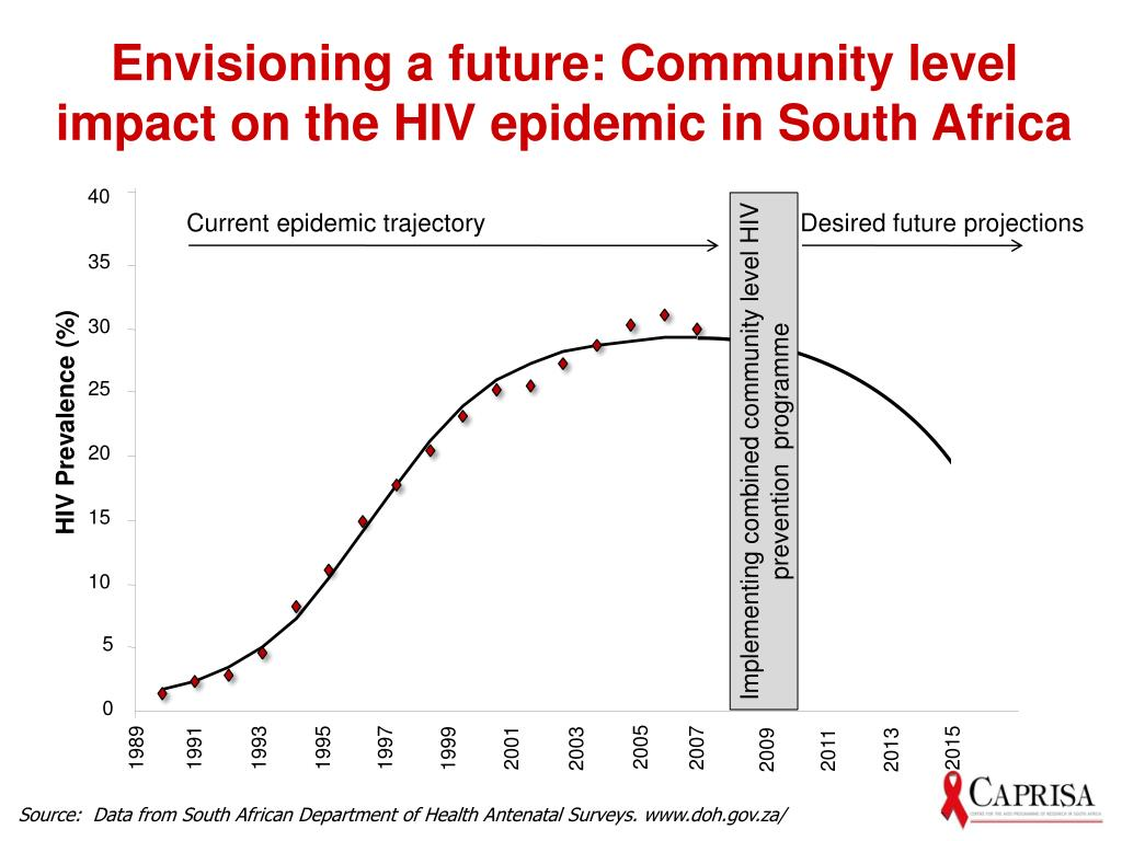 Envisioning a future: Community level impact on the HIV epidemic in South Africa