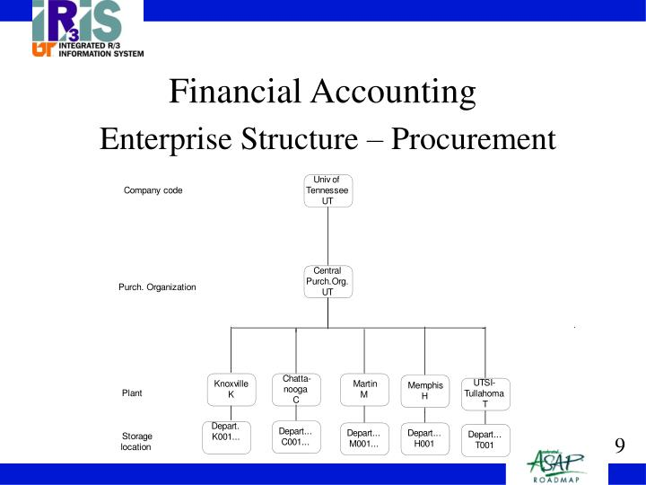 Ppt university of tennessee finance business blueprint powerpoint financial accountingenterprise structure procurement malvernweather Image collections