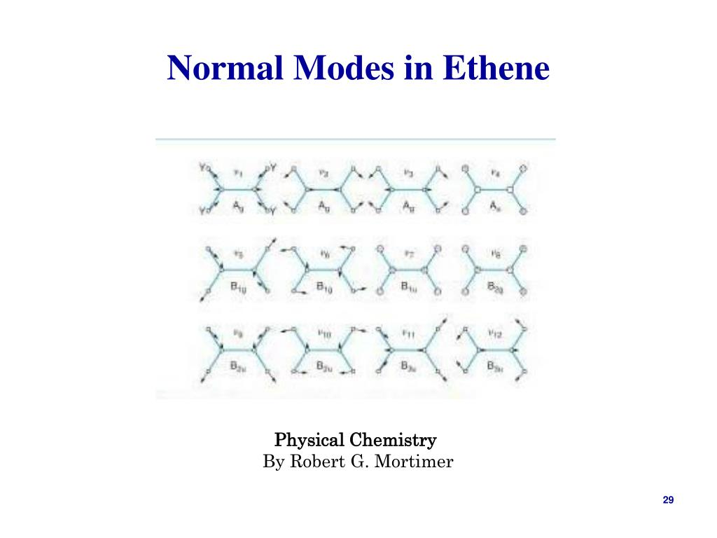 Normal Modes in Ethene