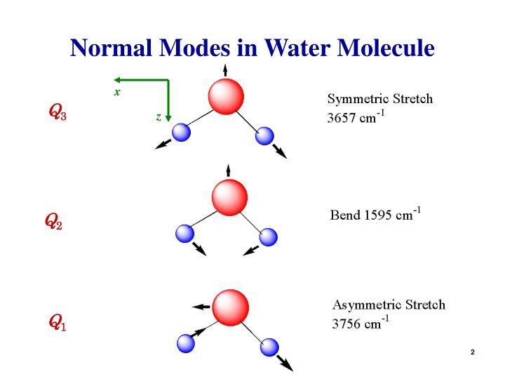 Normal modes in water molecule