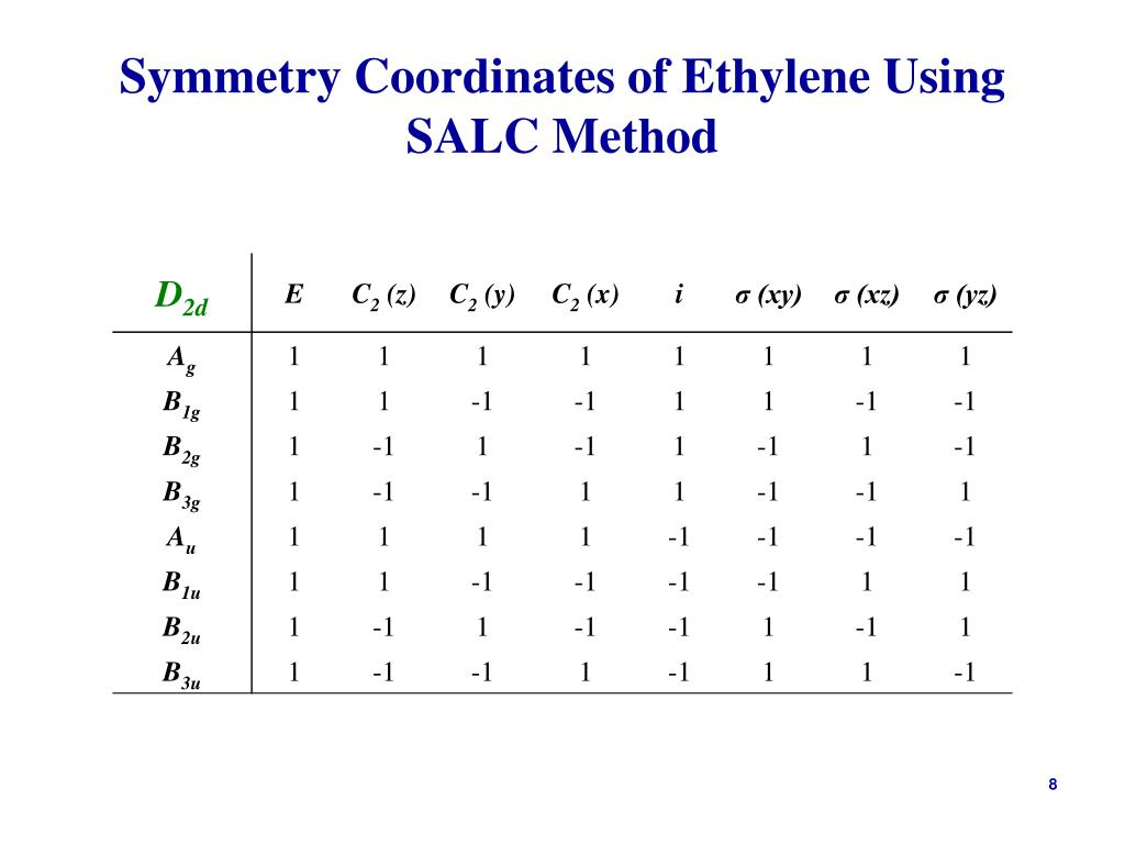 Symmetry Coordinates of Ethylene Using SALC Method
