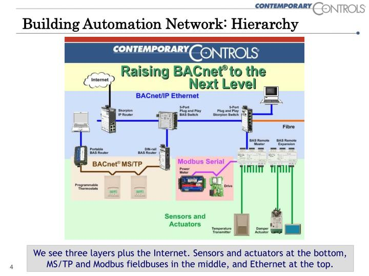 Building Automation Network: Hierarchy