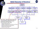 nasa hierarchy of directives