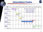 notional mission timeline