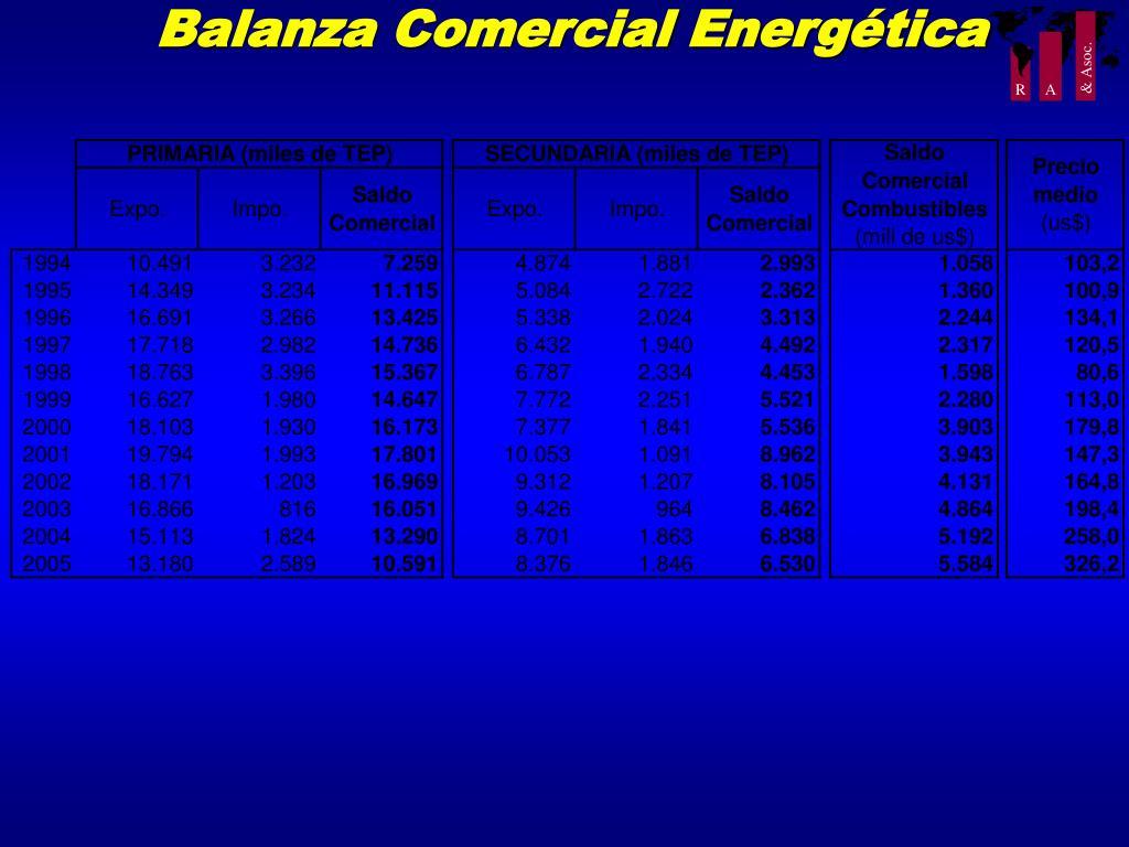Balanza Comercial Energética
