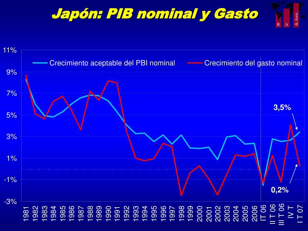 Japón: PIB nominal y Gasto