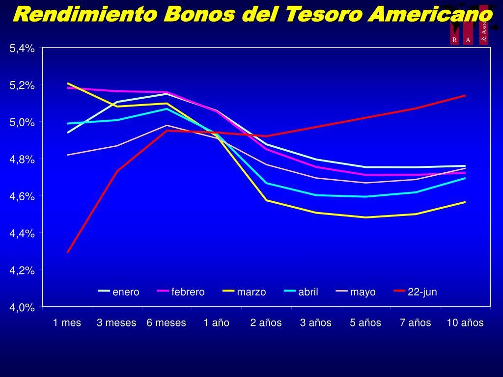 Rendimiento Bonos del Tesoro Americano