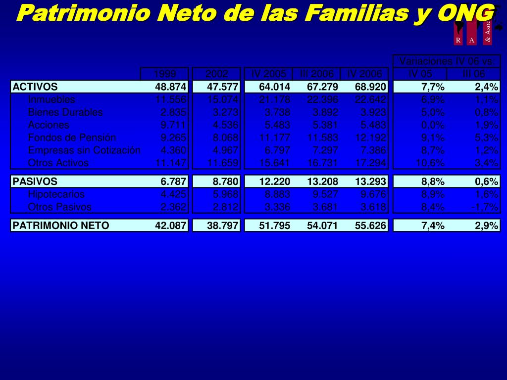 Patrimonio Neto de las Familias y ONG