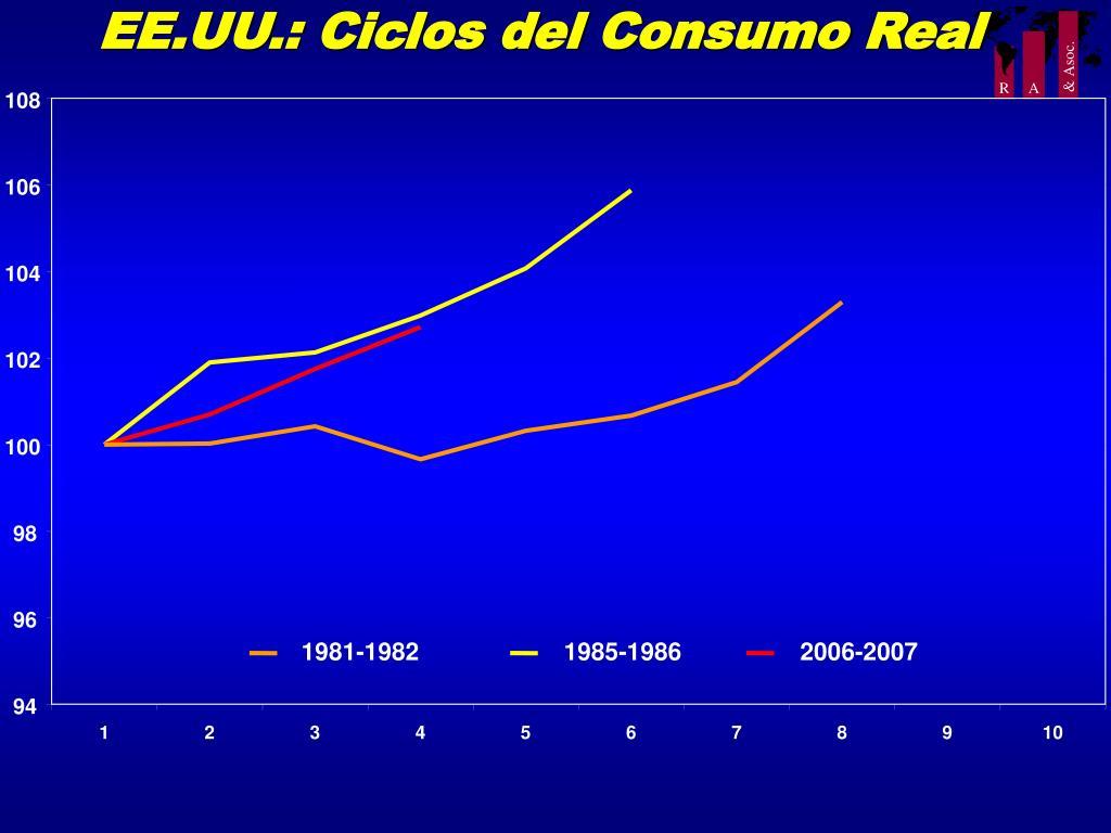 EE.UU.: Ciclos del Consumo Real