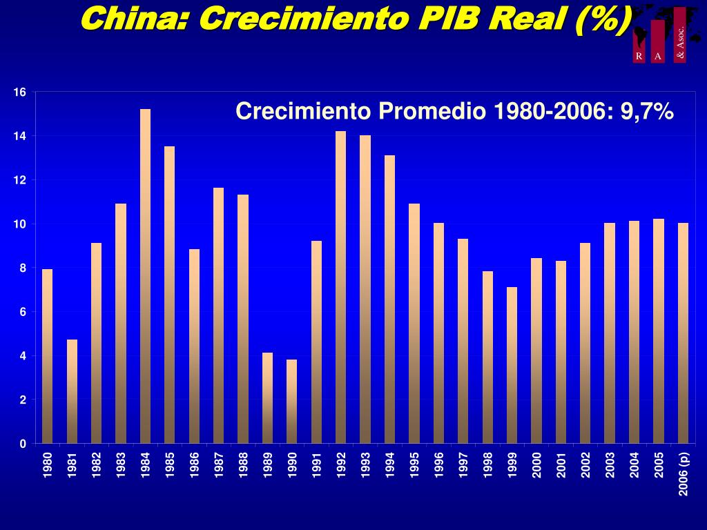 China: Crecimiento PIB Real (%)