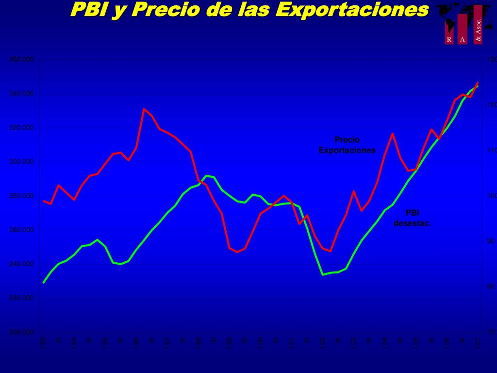 PBI y Precio de las Exportaciones