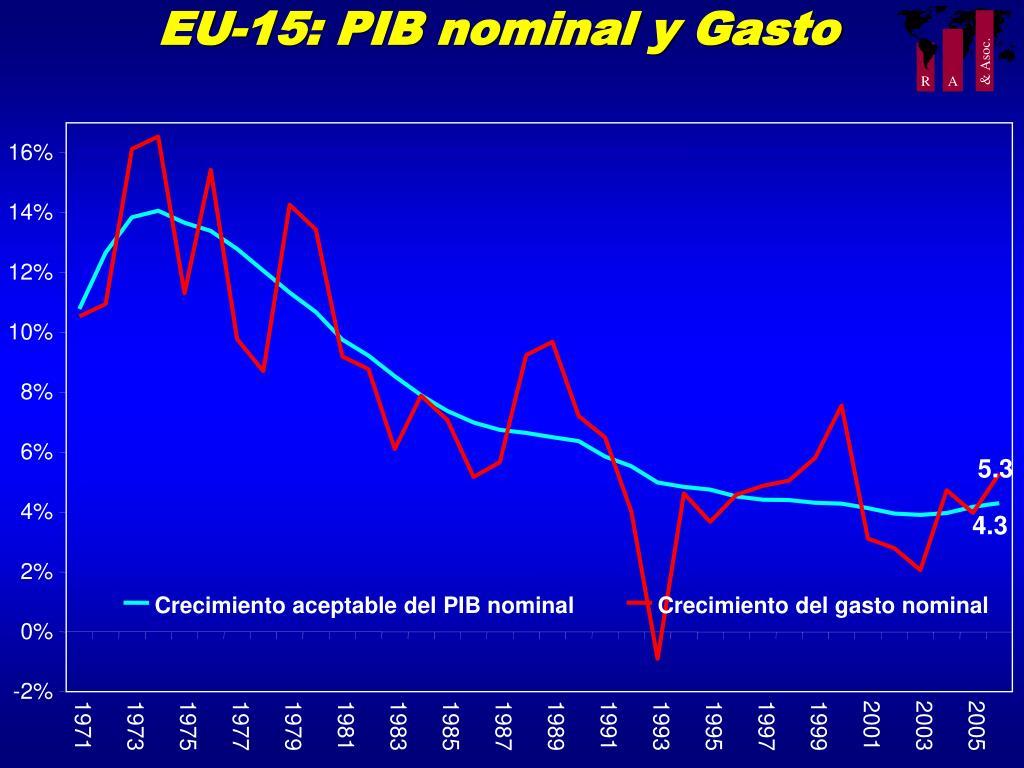 EU-15: PIB nominal y Gasto
