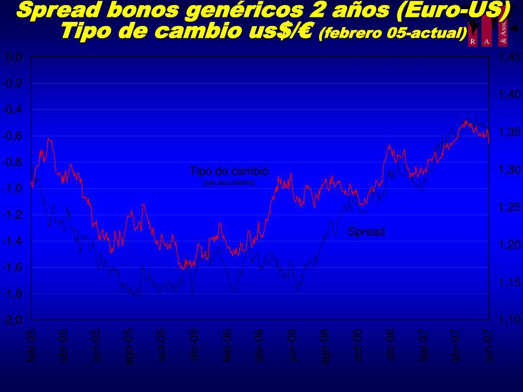 Spread bonos genéricos 2 años (Euro-US)