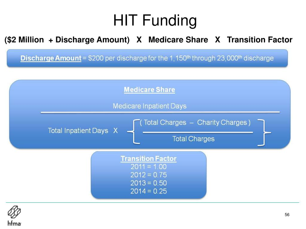 HIT Funding
