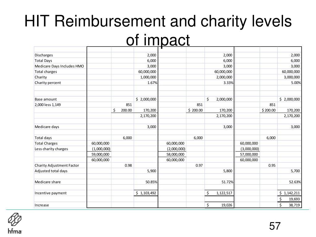 HIT Reimbursement and charity levels of impact