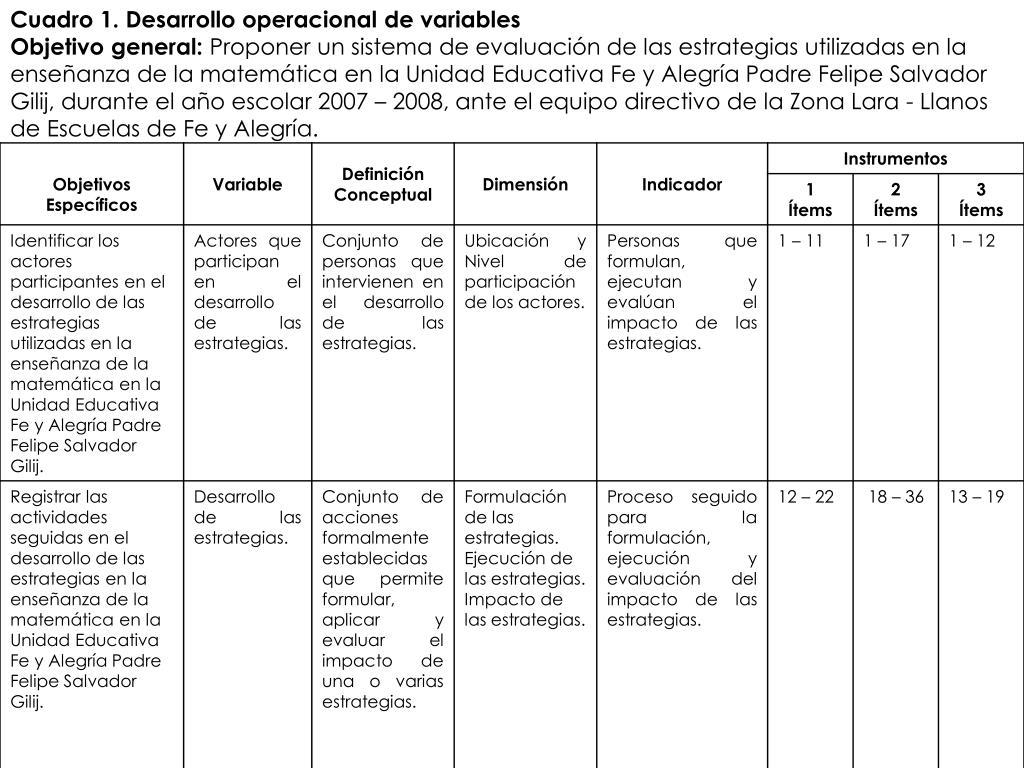 Cuadro 1. Desarrollo operacional de variables