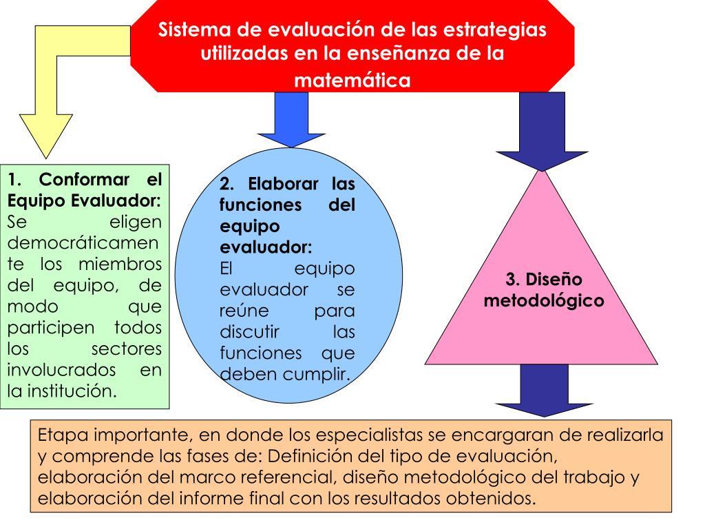 Sistema de evaluación de las estrategias utilizadas en la enseñanza de la matemática