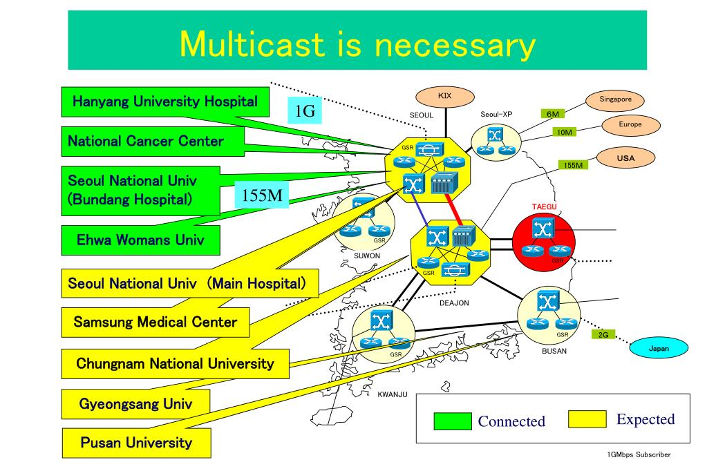 Multicast is necessary