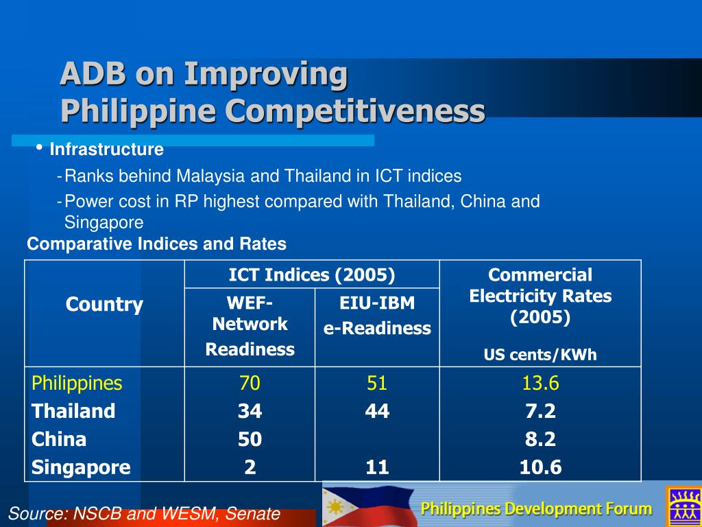 ADB on Improving