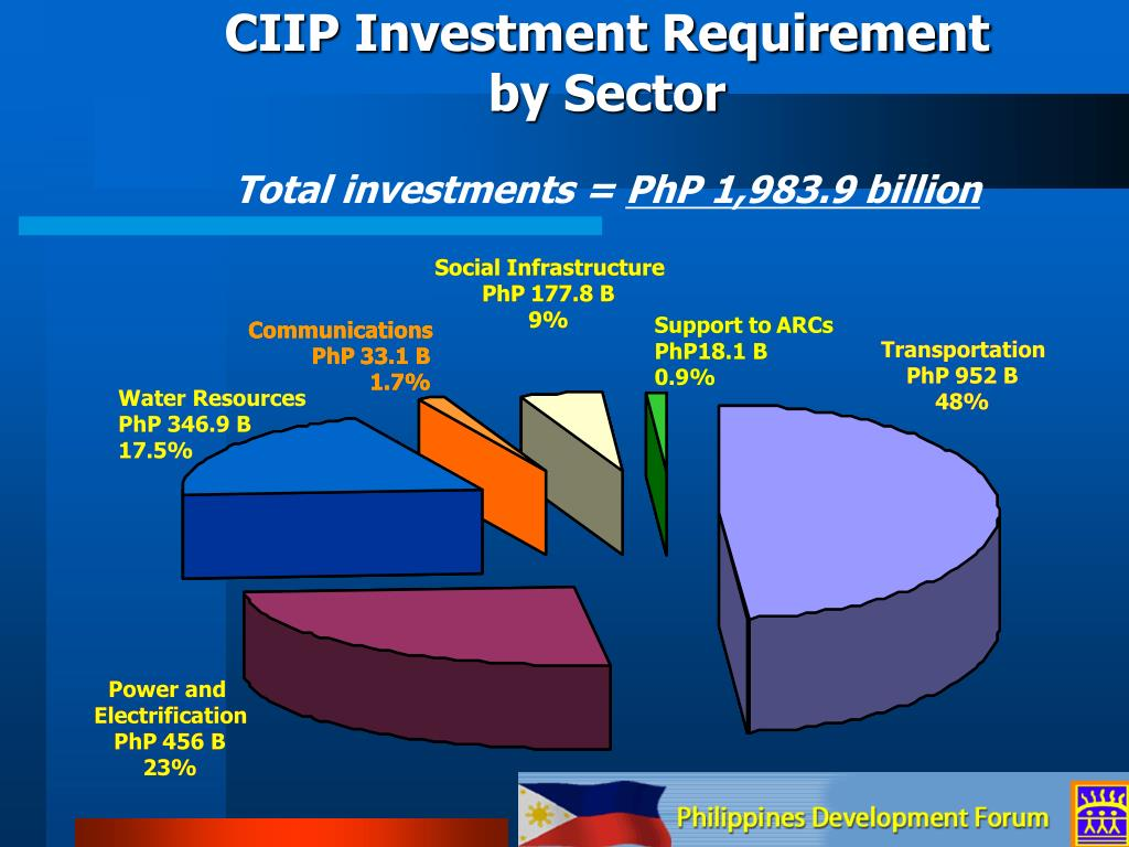 CIIP Investment Requirement by Sector