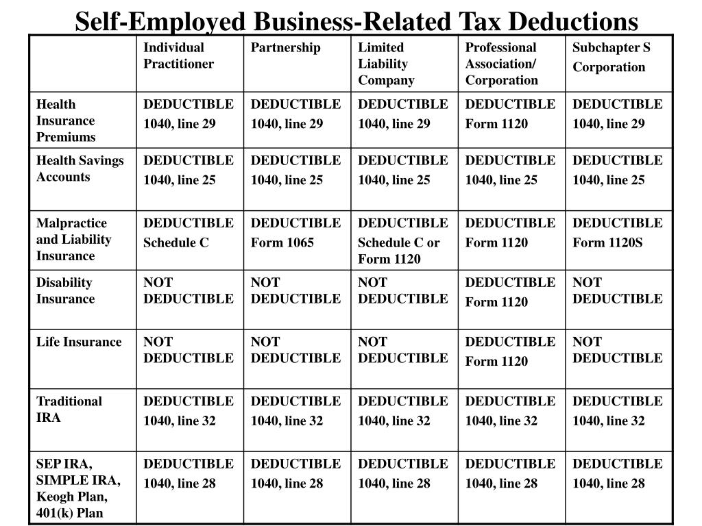 Self-Employed Business-Related Tax Deductions