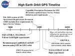 high earth orbit gps timeline