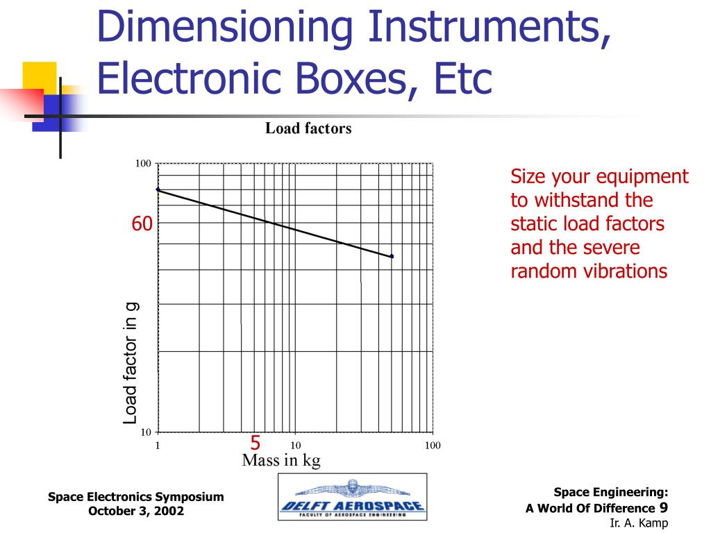 Dimensioning Instruments, Electronic Boxes, Etc