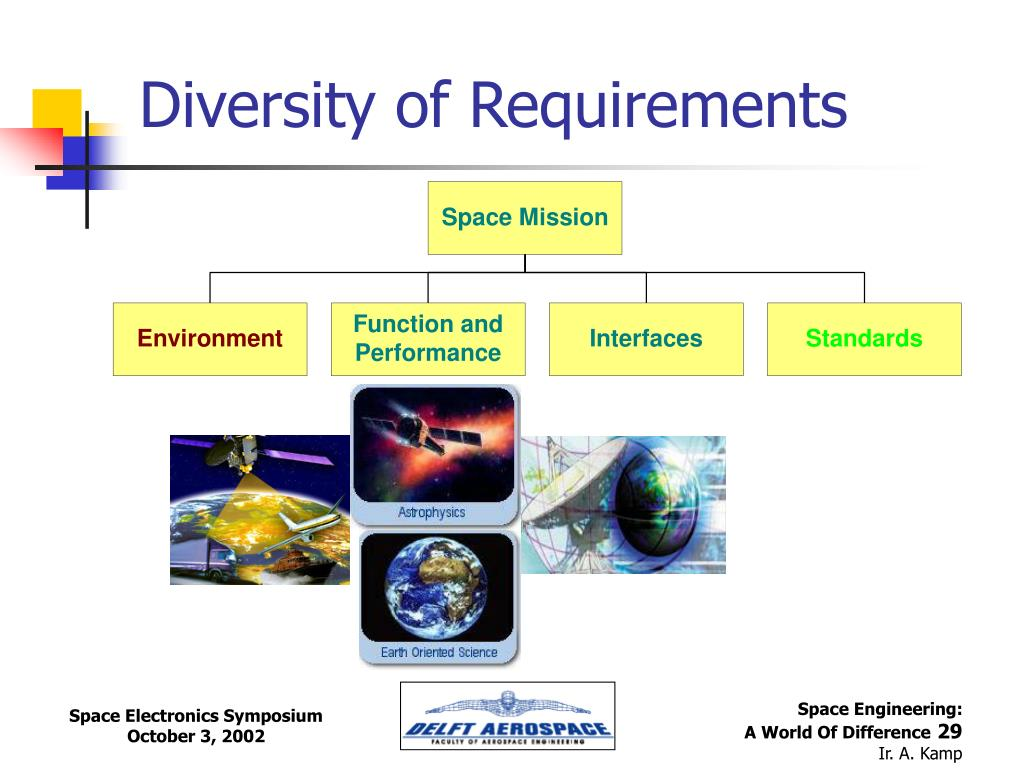 Diversity of Requirements