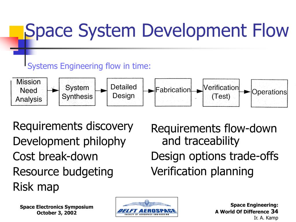 Space System Development Flow