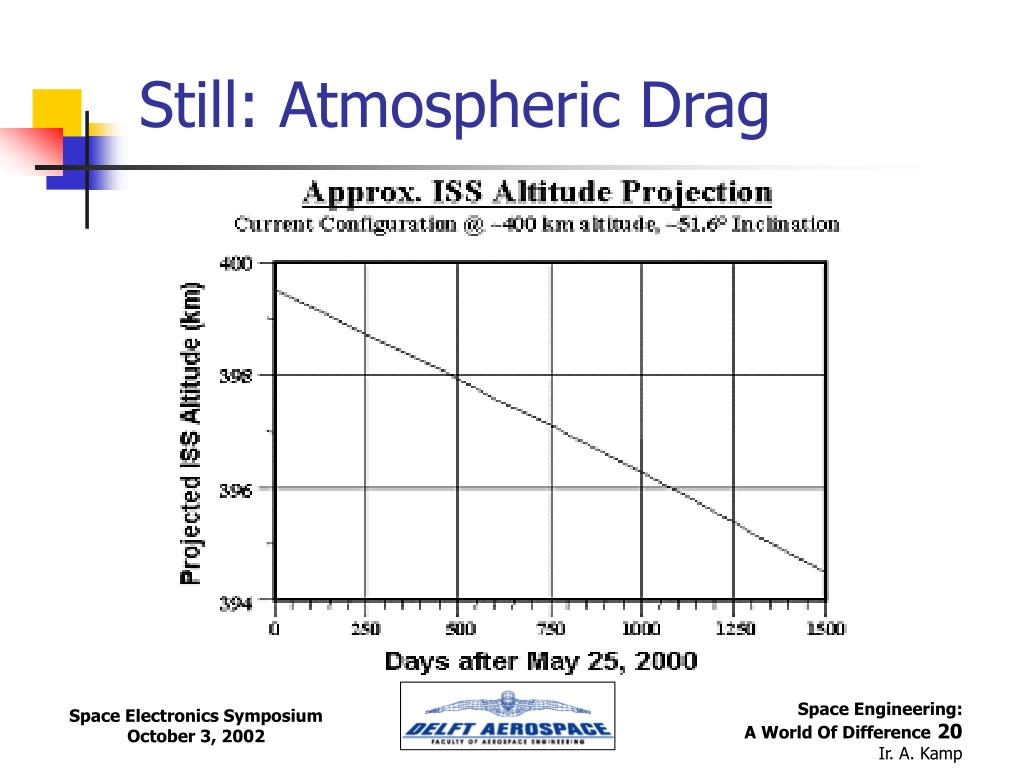 Still: Atmospheric Drag