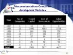 telecommunications companies development statistics