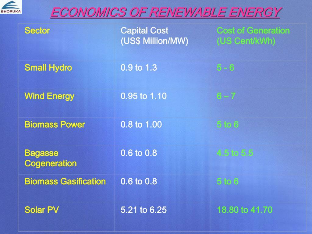 ECONOMICS OF RENEWABLE ENERGY