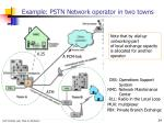 example pstn network operator in two towns