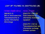 list of tcs wgs vs iso tcs scs 8