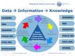 data information knowledge