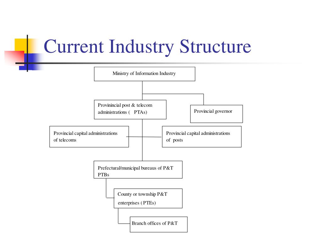 Current Industry Structure