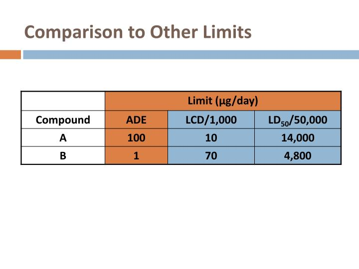 Comparison to Other Limits