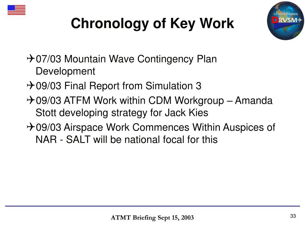 Chronology of Key Work