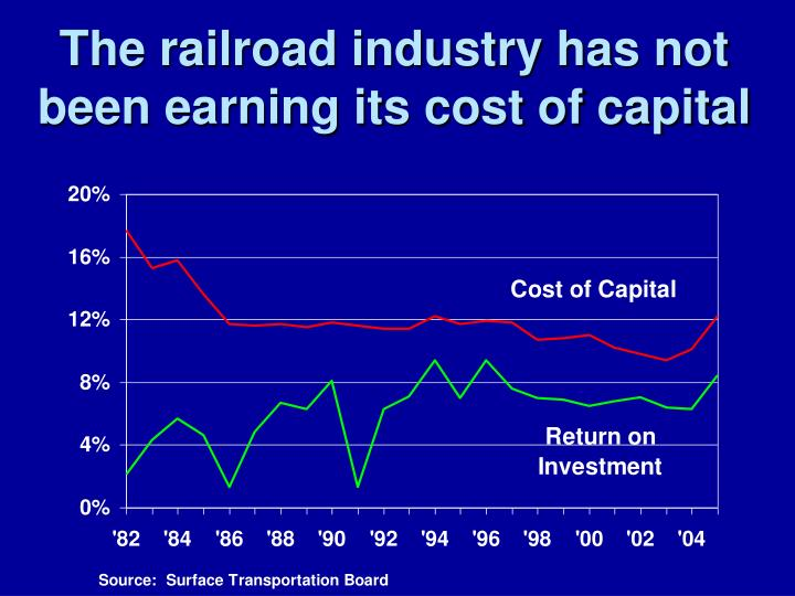 cost of capital in automobile industry The capital asset pricing model (capm), which extended the existing theory by  an  attempt to measure the risk-return perspective for the automotive industry of .