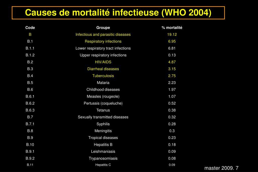Causes de mortalité infectieuse (WHO 2004)