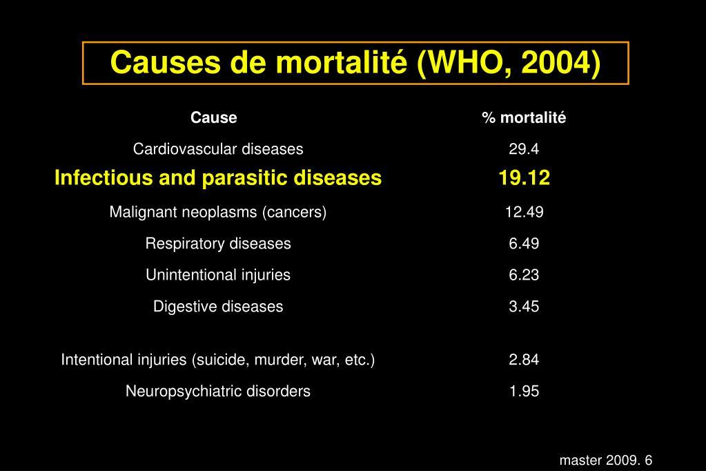Causes de mortalité (WHO, 2004)